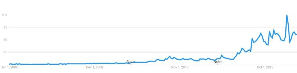 google trends to intermittent fasting