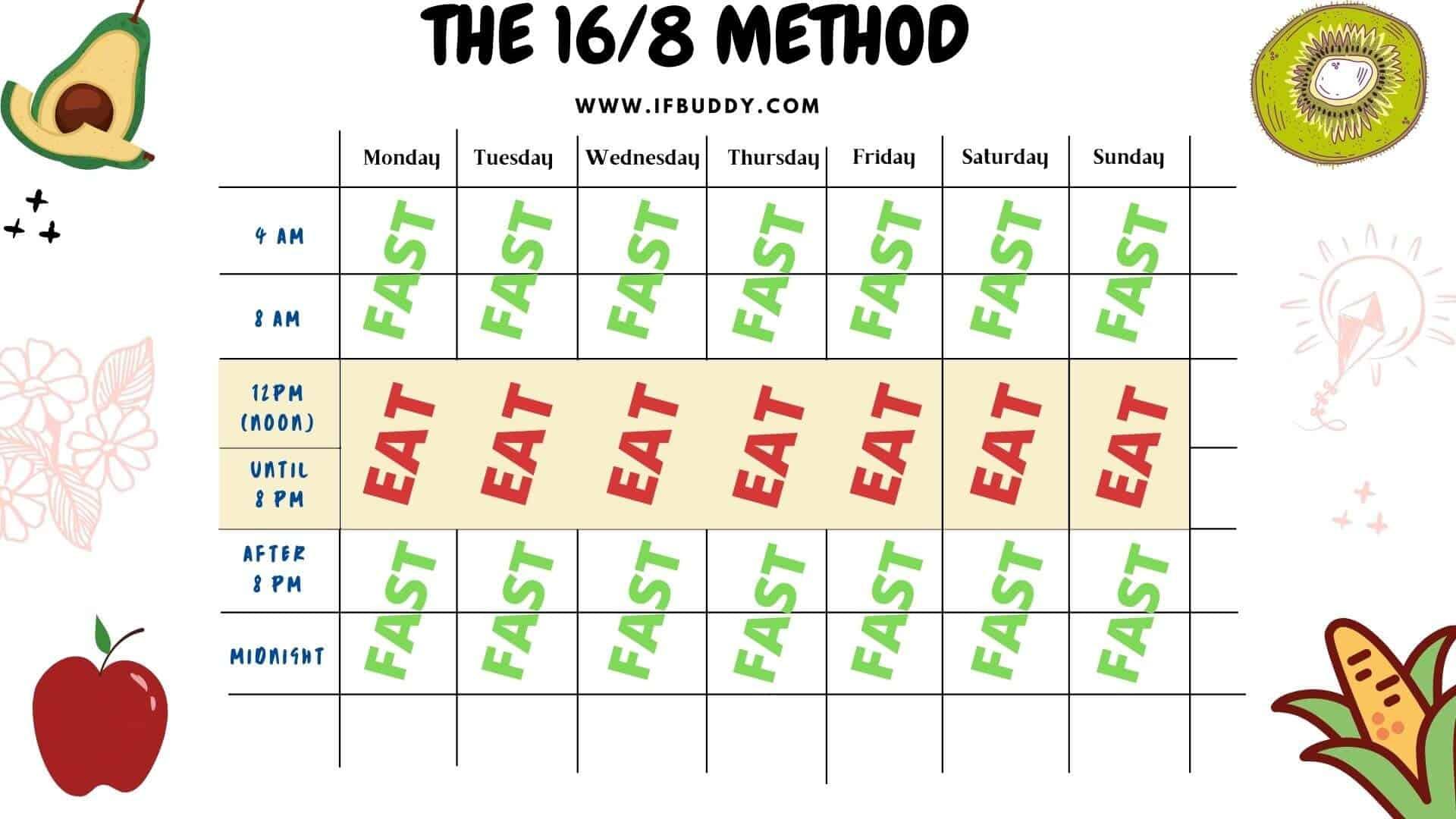 16-8-method