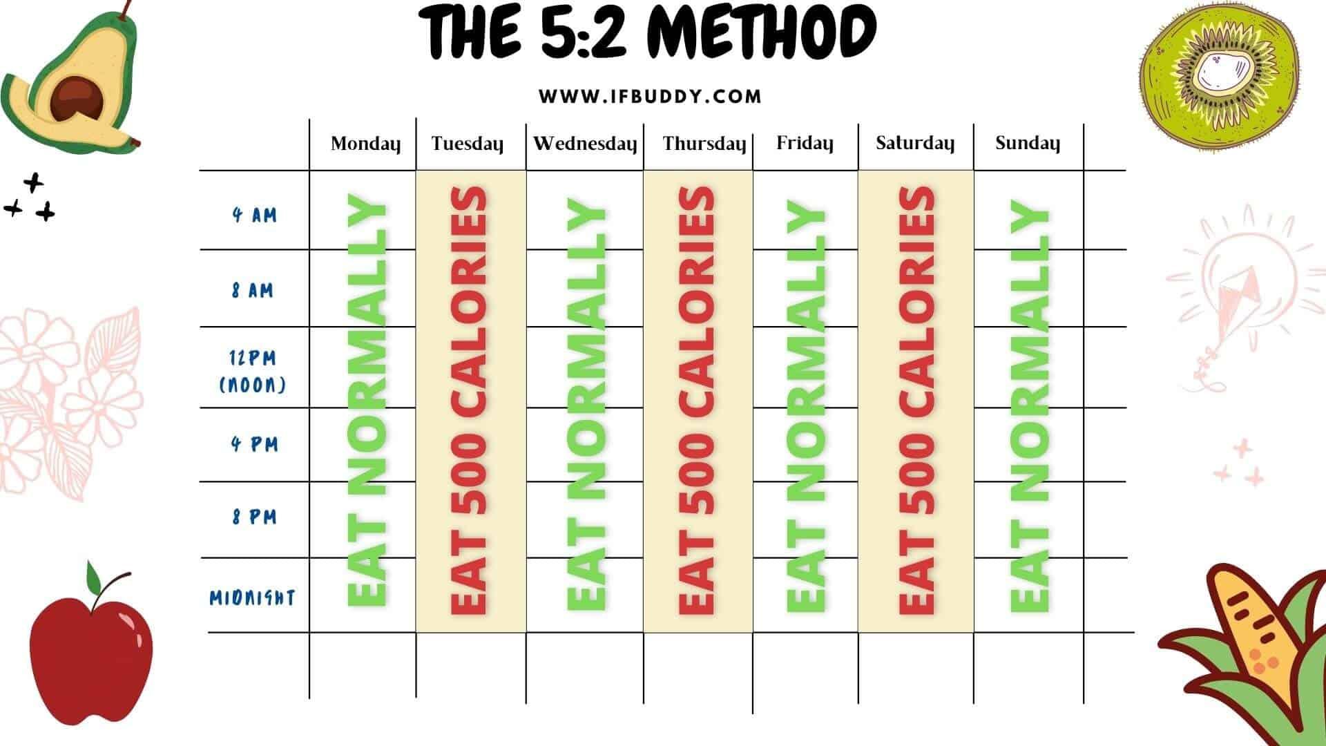 the 5:2 method